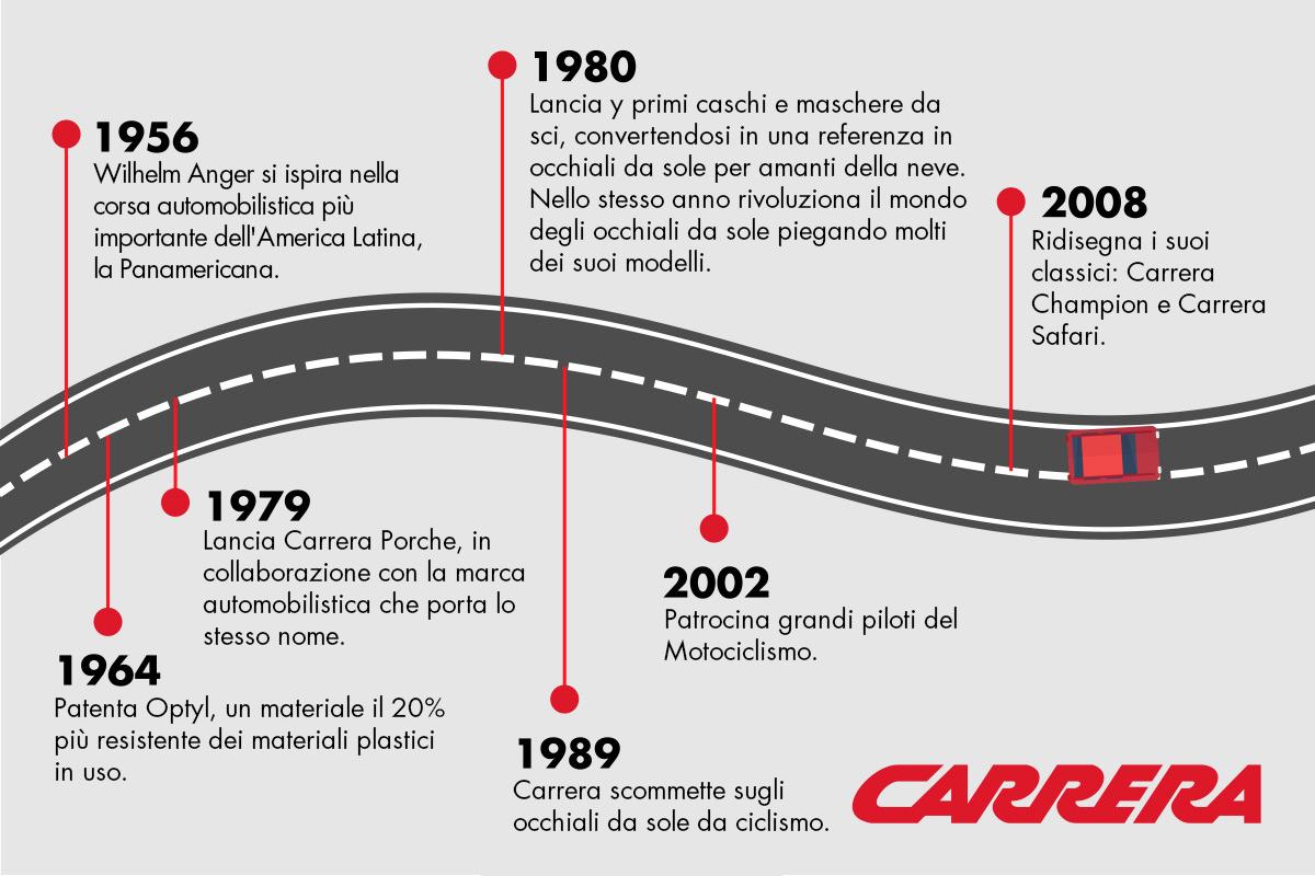 carrera-it